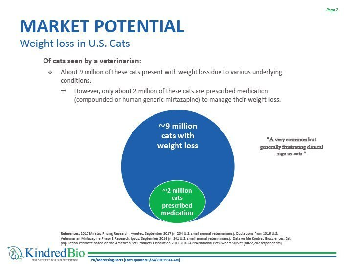 chart of market potential for feline weight loss drugs